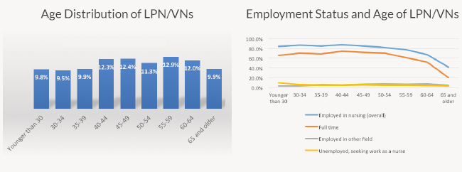 Graphs depicting Age Distribution of LPN/VNs and Employment Status and Age of LPN/VNs