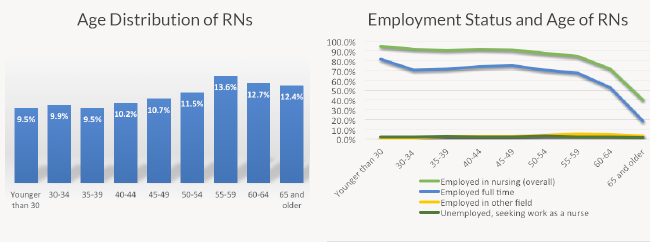 Graphs depicting Age Distribution of RNs and Employment Status and Age of RNs