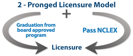 2 pronged licensure model: Graduation from board approved program plus Pass NCLEX equals Licensure