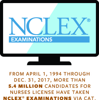 From April 1, 1994 through Dec. 31, 2017 more than 5.4 million candidates for nurse licensure have take NCLEX examinations via CAT