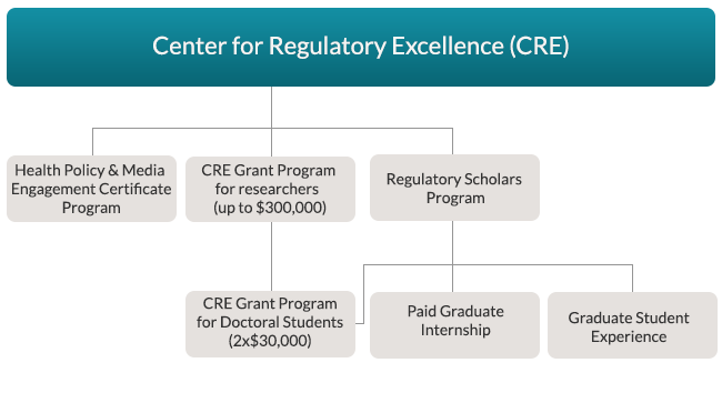 The CRE has 3 programs, Health Policy & Media Engagement Certificate Program, CRE grants and the Regulatory Scholars Program. The cre and regulatory scholars have 2 $30,000 grants for doctoral students, a paid internship and a Graduate Student Experience