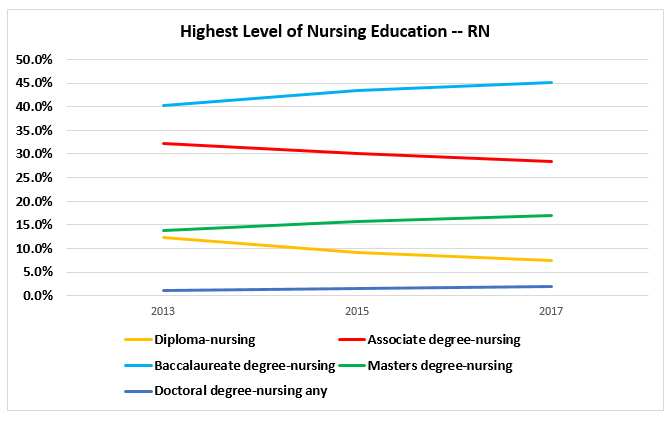 National Nursing Workforce Study | NCSBN